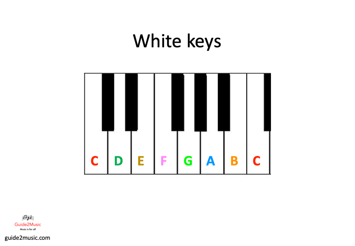 Notes on the white keys of a piano keyboard