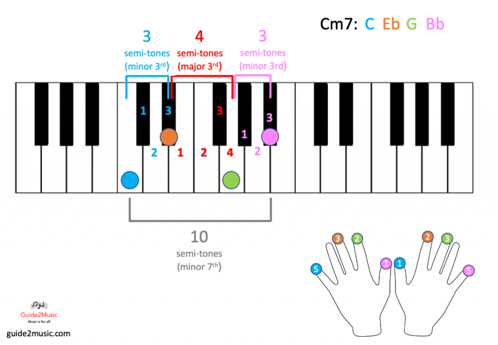 Cm7 chord on the piano