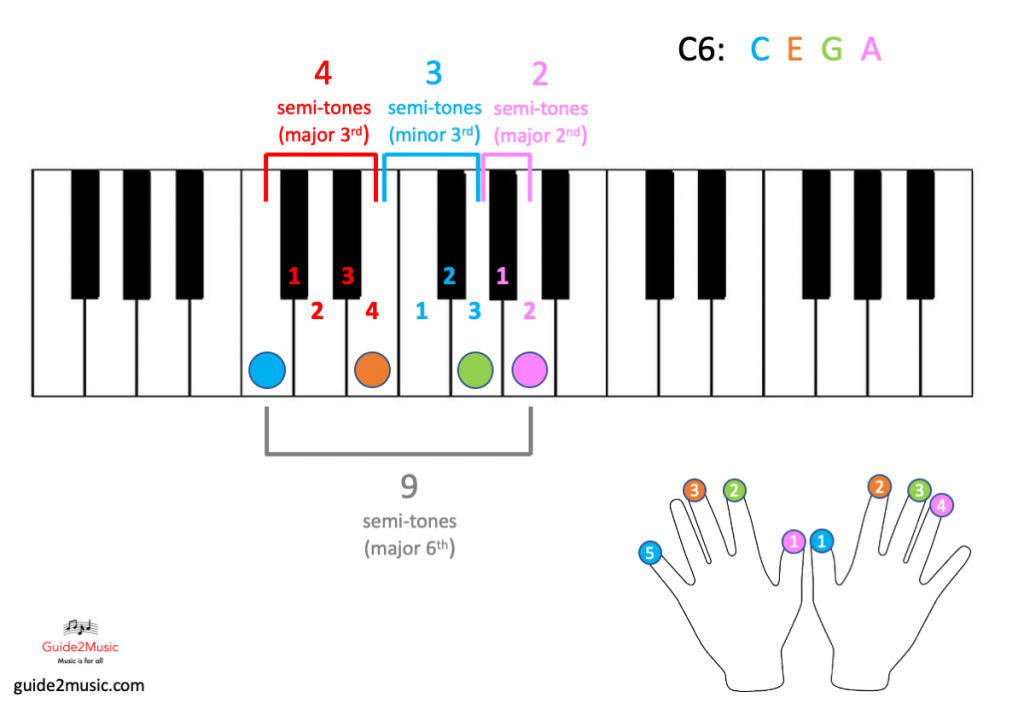 C6 chord on the piano