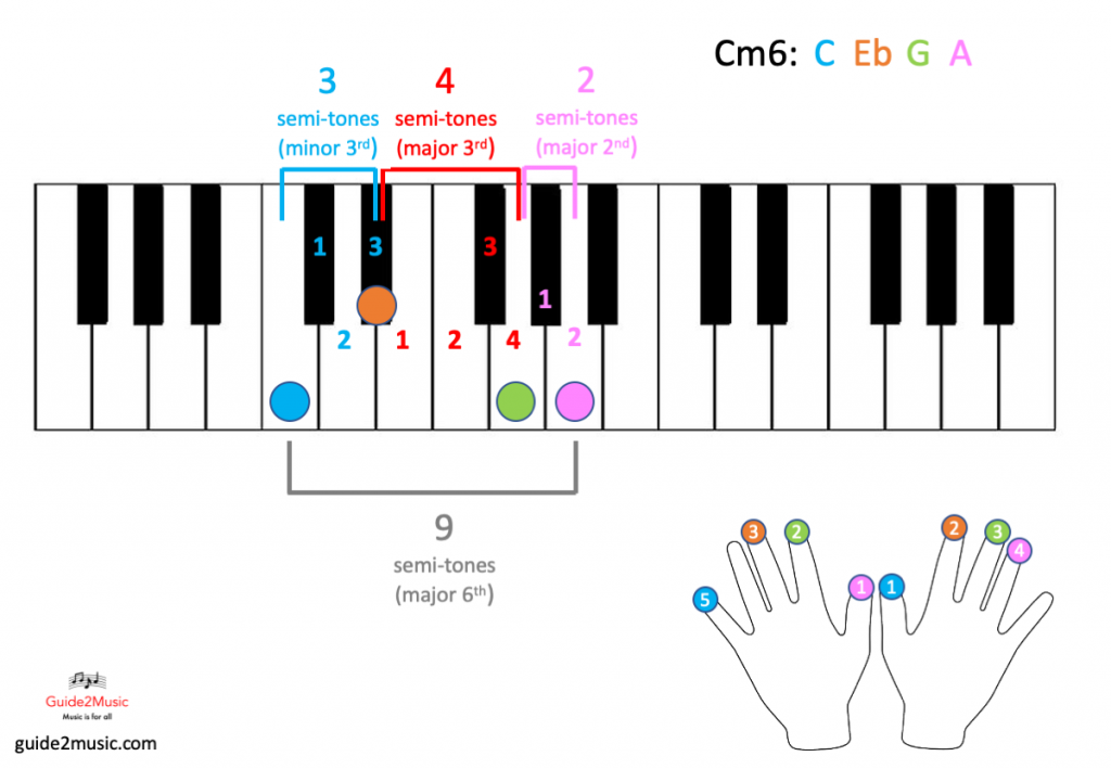 Cm6 chord on the piano