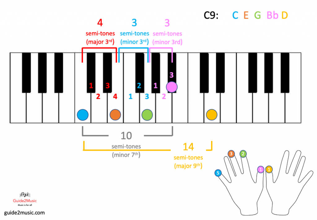 C9 chord on the piano