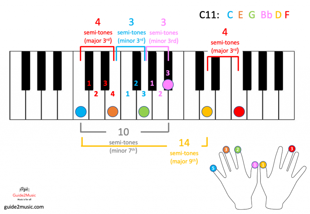 C11 chord on the piano
