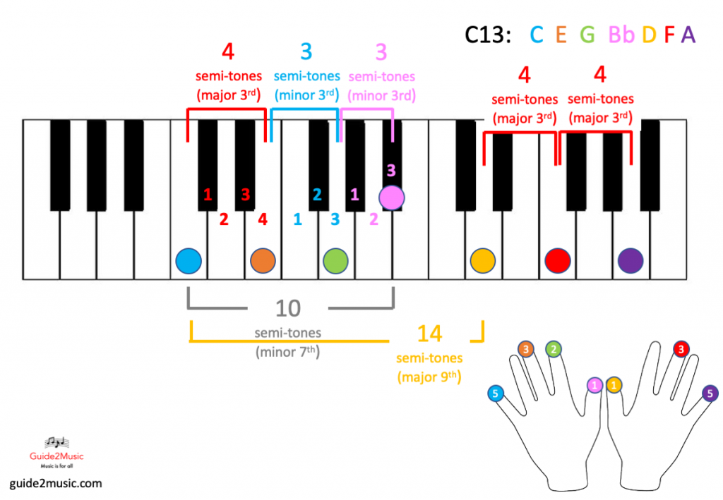 C13 chord on the piano