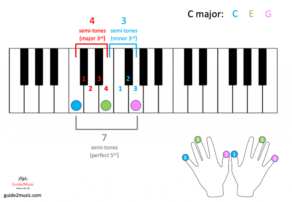 C major chord in the piano