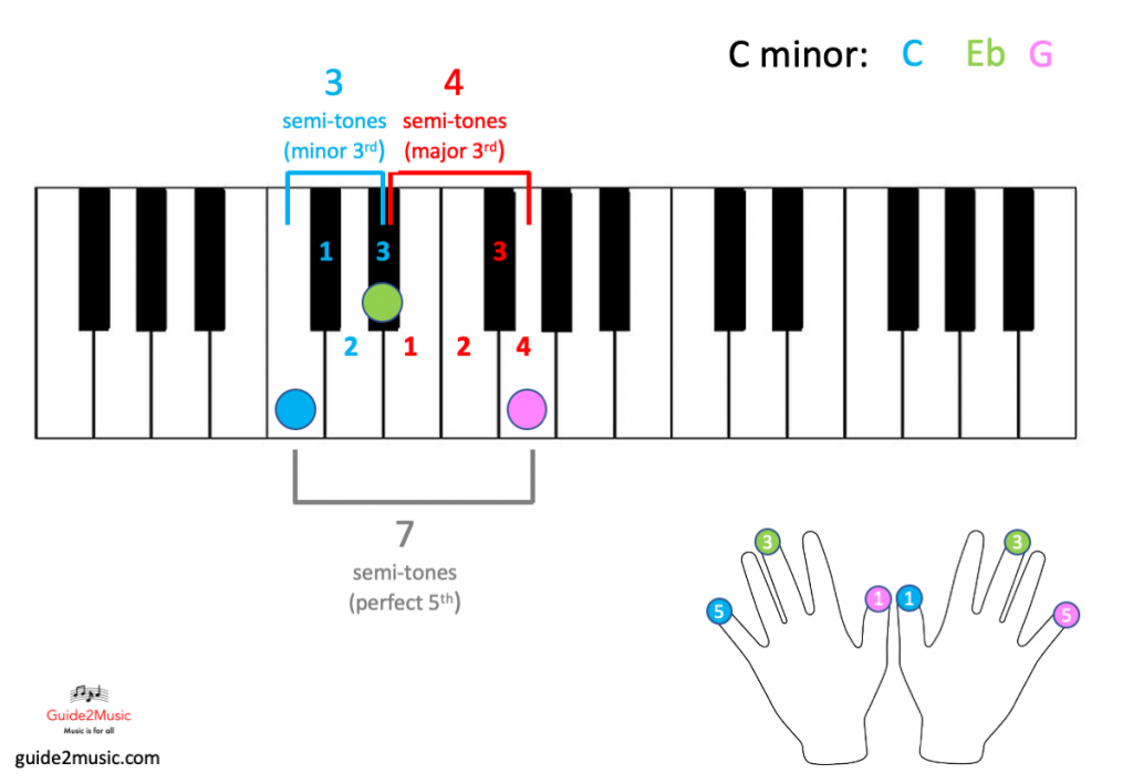 C minor chord on the piano