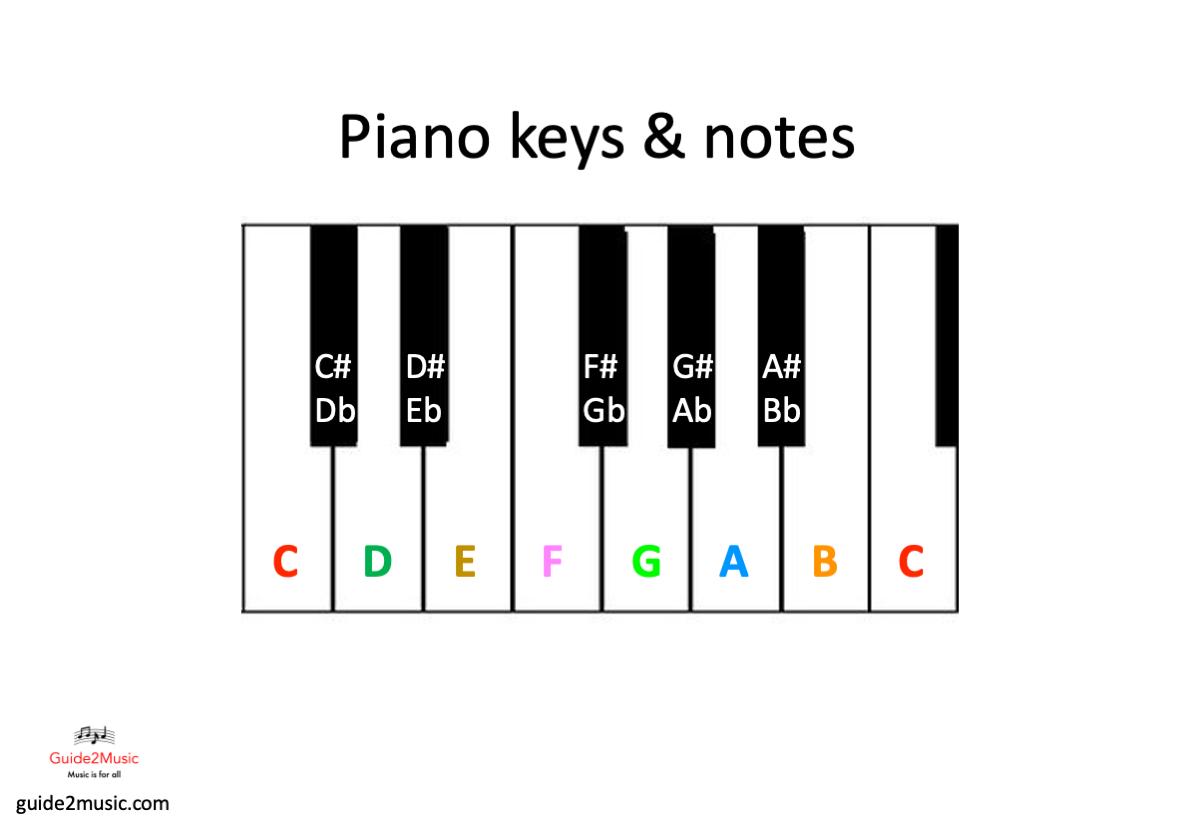 Notes on piano keys