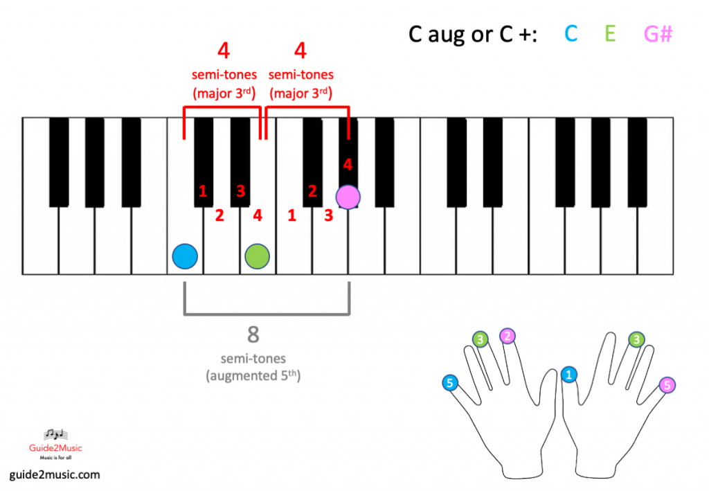 C aug chord on the piano