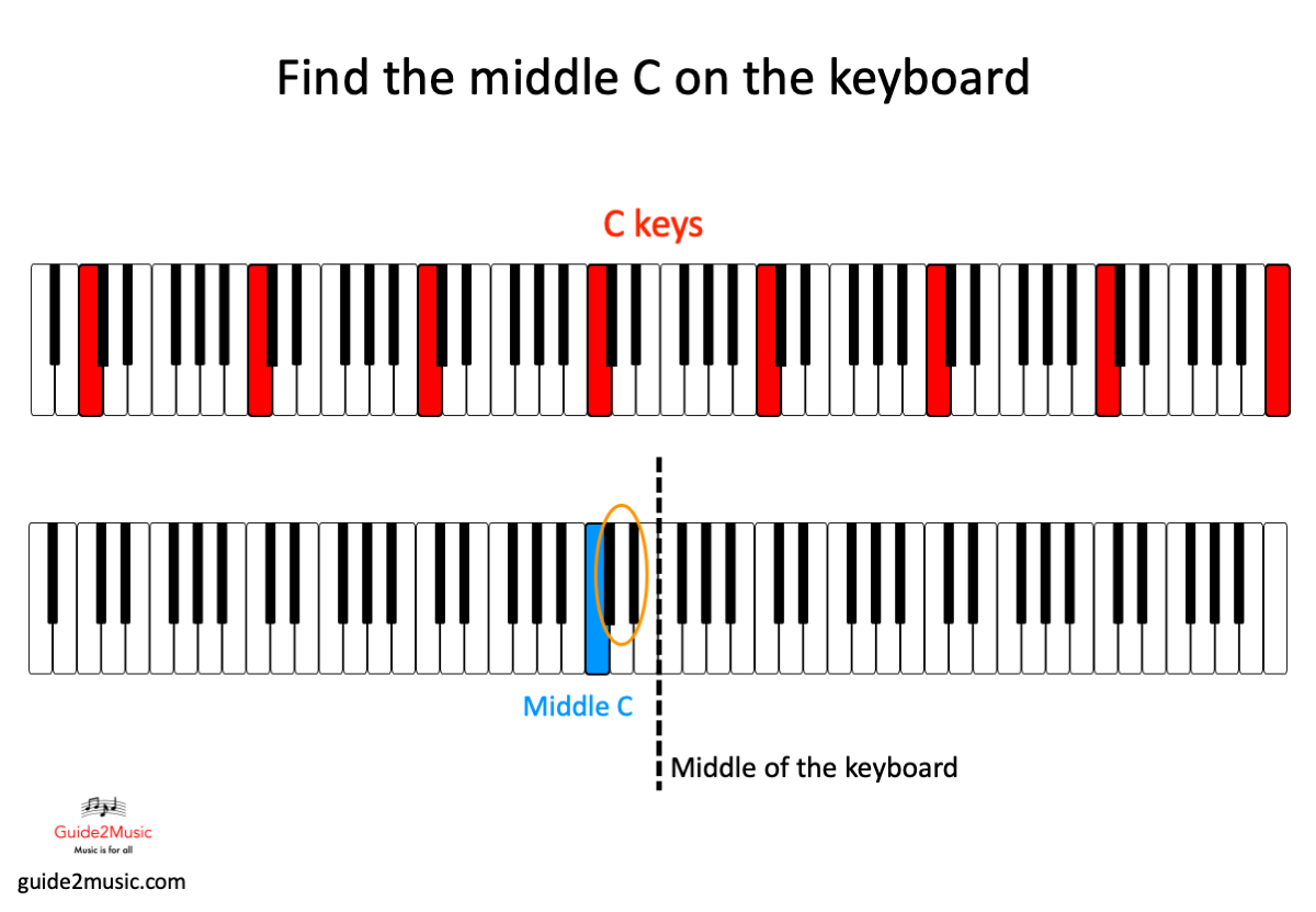 Find the middle C on the piano keyboard
