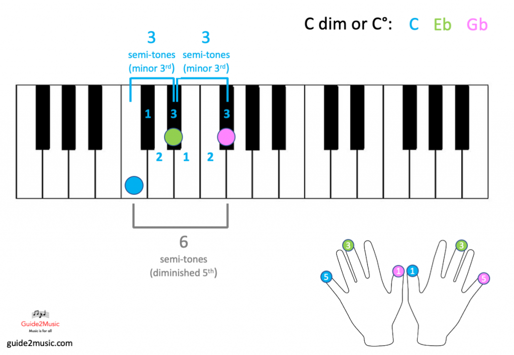 C dim chord on the piano