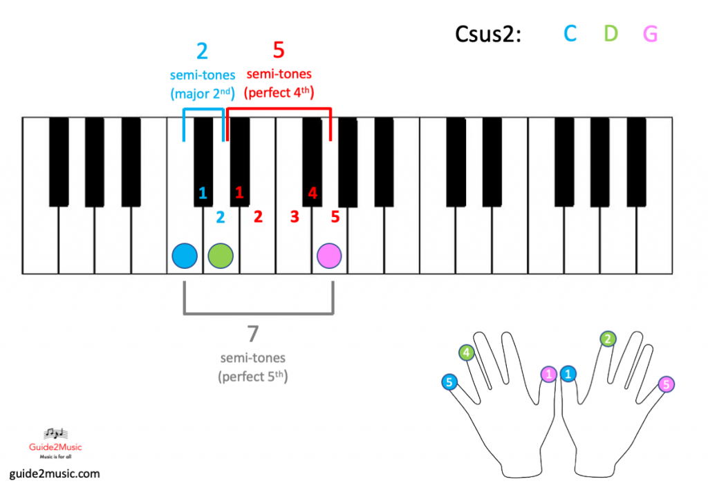 Csus2 chord on the piano