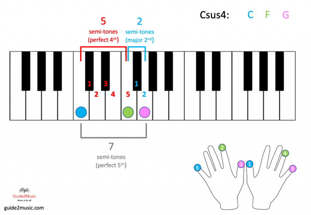 Csus4 chord on the piano