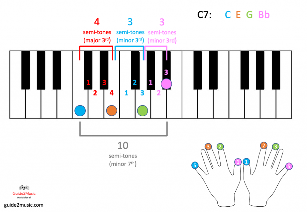 C7 chord on the piano