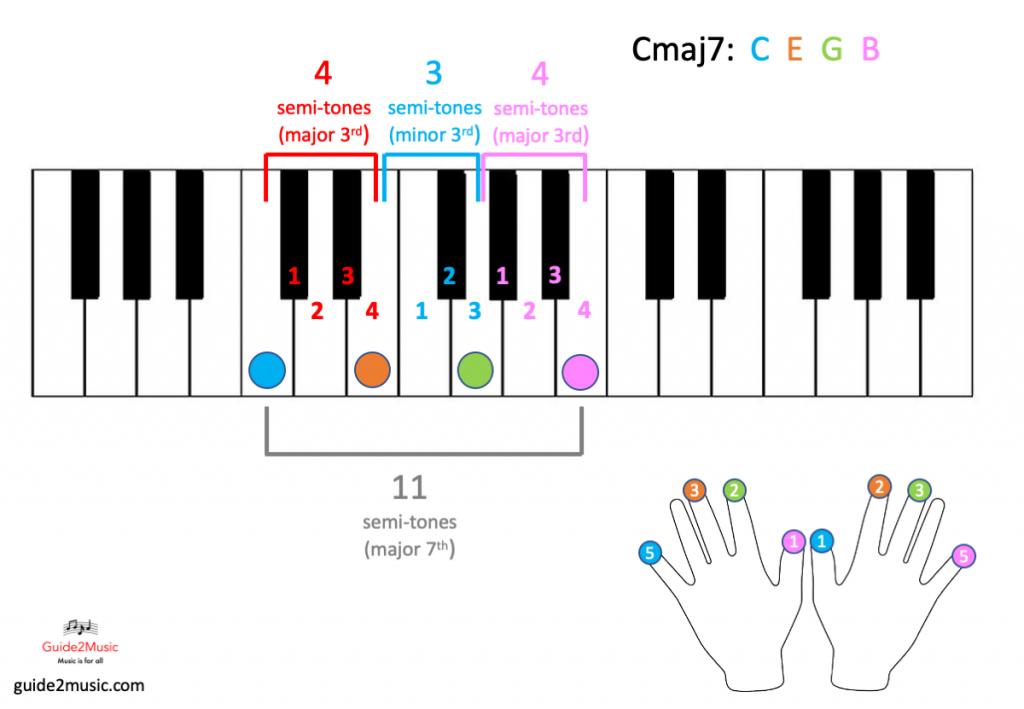 Cmaj7 chord on the piano