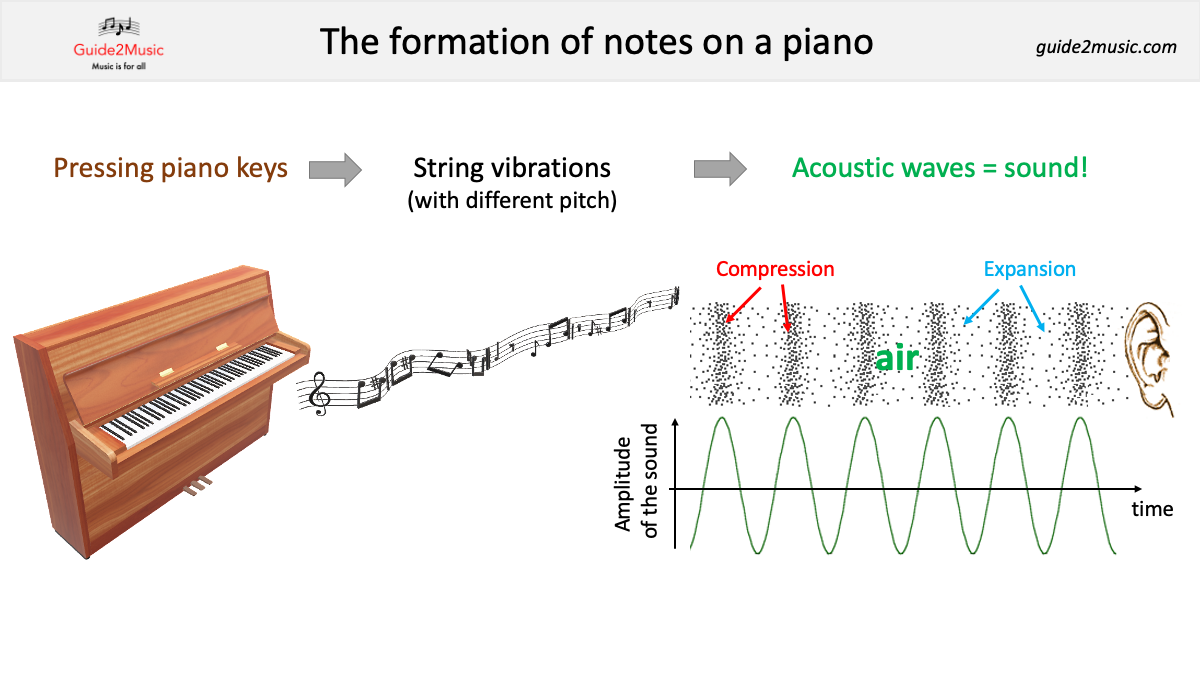Formation of notes on a piano