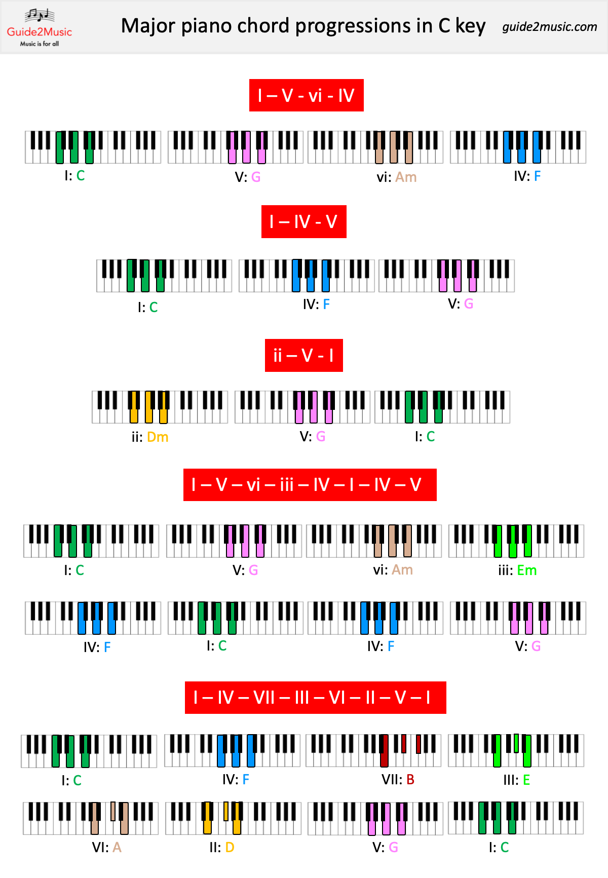 Major piano chord progressions chart